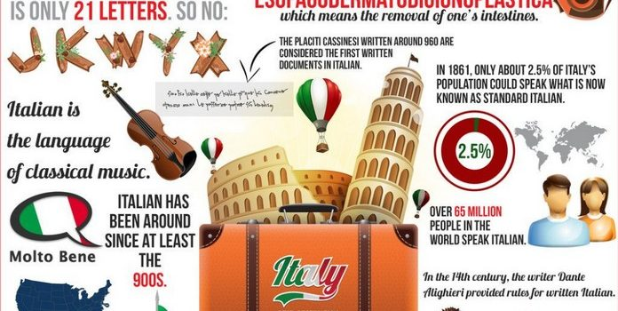 Why ITALIAN  should be a Top Choice for language learners